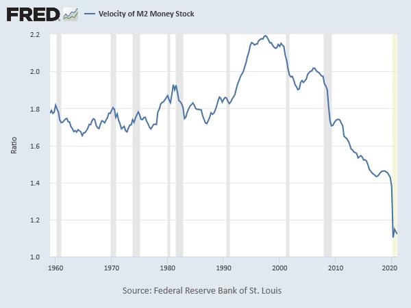 Velocity of Money, 1959-2021 (St. Louis Fed)