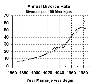 The number of marriages ending in divorce, 1867 to 1985, based on year marriage was begun<a href=