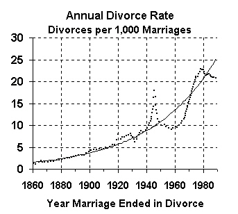 The number of divorces in each year per 1,000 marriages from 1860 to 1988<a href=