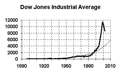 Dow Jones Industrial Average -- 1896 to 2002