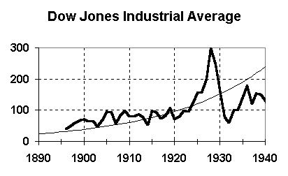 Dow Jones Industrial Average -- 1896 to 1940 -- with book value shown as thin curve