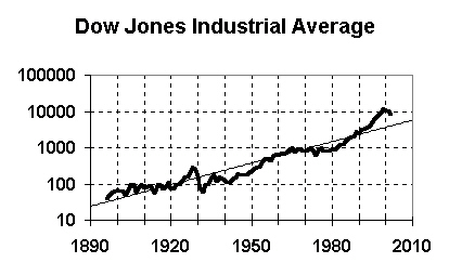Dow Jones Industrial Average - the trend value in 2005 is 4670, and in 2010 it's 5800