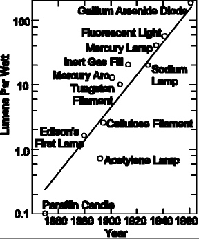 This diagram shows how numerous different technologies for artificial light have always been invented at almost exactly the right time<a href=