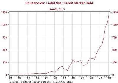 Household credit market debt has grown exponentially since the end of WW II.  (SAAR=seasonally adjusted annual rate) <font size=-2>(Source: leap2020.eu)</font>