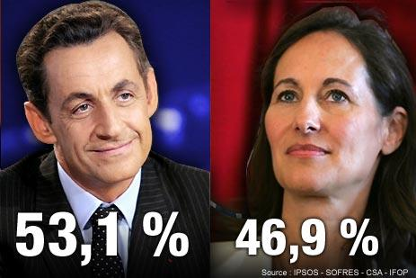 Election results: Nicolas Sarkozy 53%, Ségolène Royal 47%. <font size=-2>(Source: lemonde.fr)</font>