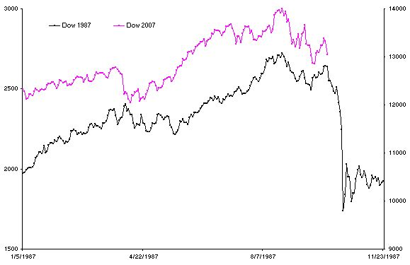 Comparison: 2007 versus Panic of 1987