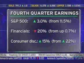 CNBC anchor Bob Pisani's fourth quarter earnings growth summary. <font face=Arial size=-2>(Source: CNBC)</font>