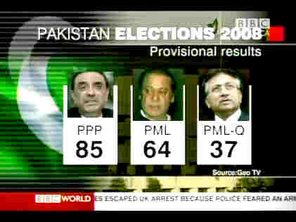 Pakistan election - provisional results <font size=-2>(Source: BBC)</font>