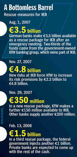 German bank IKB - a bottomless barrel <font size=-2>(Source: Spiegel)</font>
