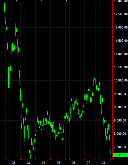 DJIA in euros, 2001-Present