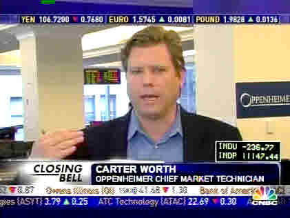 Carter Worth, Oppenheimer chief market technician <font face=Arial size=-2>(Source: CNBC)</font>