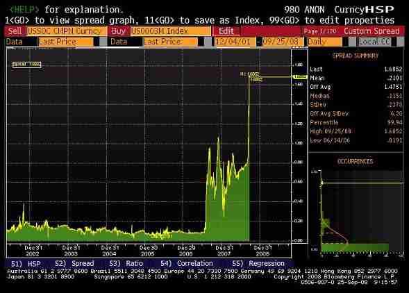 Libor/OIS spread, 2002 - Sept 08