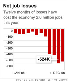 Job losses, 2008 <font size=-2>(Source: money.cnn.com)</font>