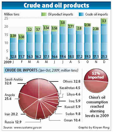 China's crude oil imports <font face=Arial size=-2>(Source: Xinhua)</font>