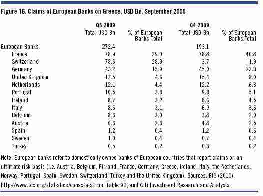 Exposure of European banks to Greek debt <font face=Arial size=-2>(Source: ftalphaville.ft.com)</font>