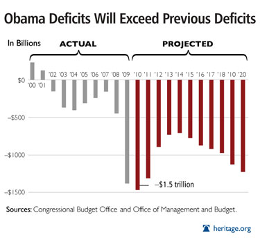 Budget deficit <font size=-2>(Source: heritage.org)</font>