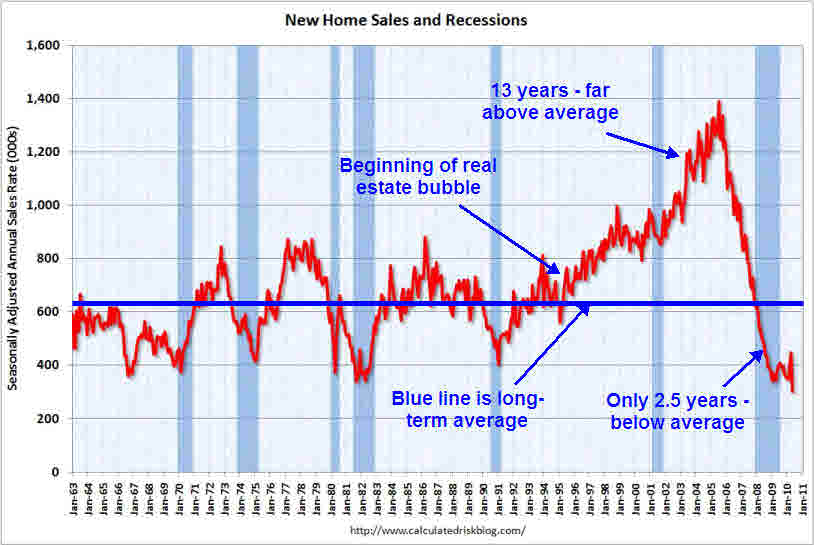 May new home sales <font face=Arial size=-2>(Source: Calculated Risk)</font>