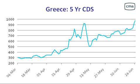 CDS prices for Greek debt, 2004-present <font face=Arial size=-2>(Source: FT Alphaville)</font>