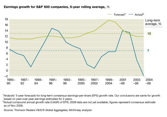 Estimated vs actual earnings growth <font size=-2>(Source: McKinsey)</font>