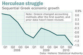 Greece's economy - growth rate - 2008 to present <font size=-2>(Source: Market Watch)</font>