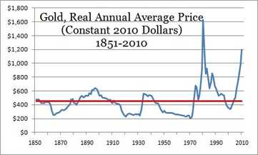 Price of gold, 1851-2010, in constant 2010 dollars (Motley Fool)