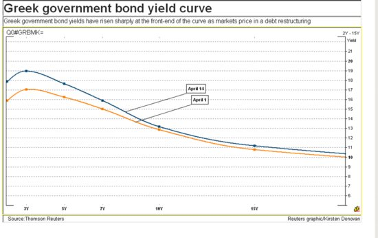 Greek government bond yield curve (Reuters)
