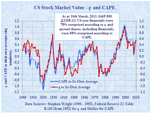 Tobin's q and Shiller's CAPE indexes (Smithers & Co.)