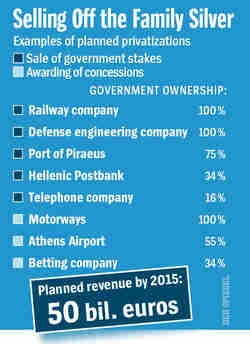 Planned privatizations by Greece (Spiegel)