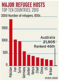 Major refugee hosts