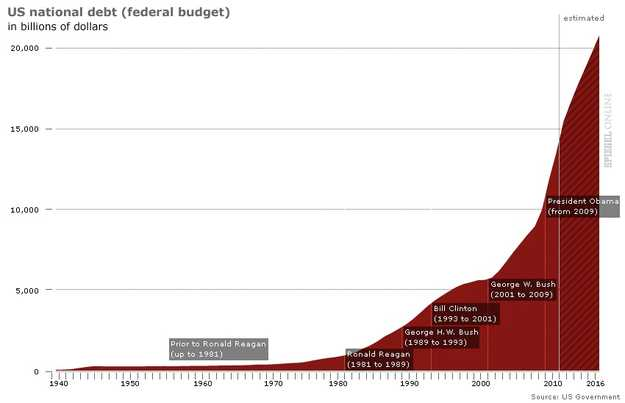 Exponential growth of public debt since end of World War II (Spiegel)