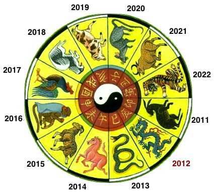 Zodiac series on Asian Lunar Calendar