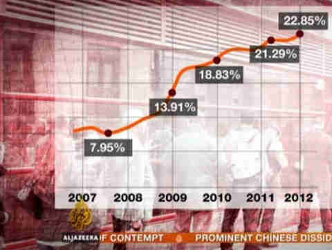 Spain's unemployment has risen from 8% in 2007 to 22.85% at the beginning of 2012.  Friday's announcement was a further spike to 24.4% (Al-Jazeera)