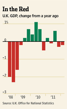 UK has a double-dip recession (WSJ)