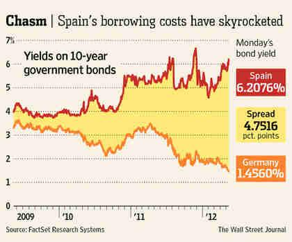 Germany/Spain bond spreads since 2009 (WSJ)