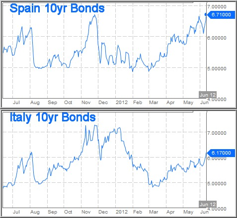 10-year bond yields on 12-Jun-2012: Spain at 6.71% and Italy at 6.17%. (Bloomberg)