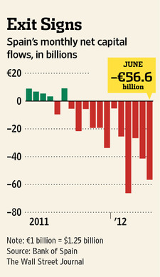 Capital outflows from Spain (WSJ)