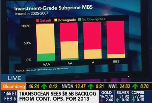 Results of investment-grade subprime mortgage-backed securities issued in 2005-2007 (Bloomberg)