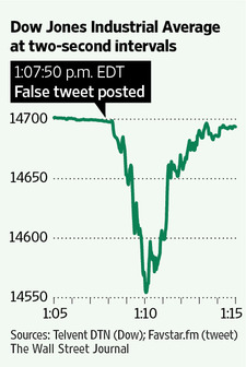 Graph of Tuesday's 'flash crash' (WSJ)