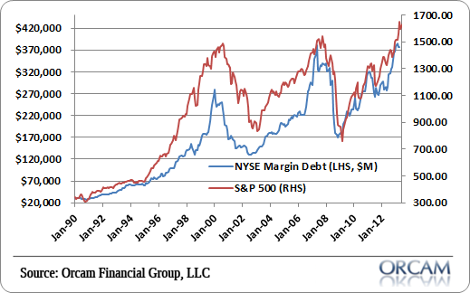 Level of margin debt in 2013 exceeds level prior to 1999 and 2007 stock market financial crises