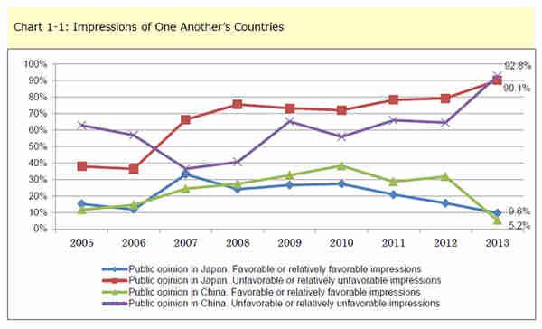 Japan-China mutual attitudes, 2005-2013 (GenronNPO)