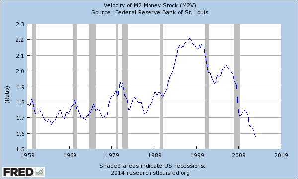 Velocity of Money, 1959-2013 (St. Louis Fed)