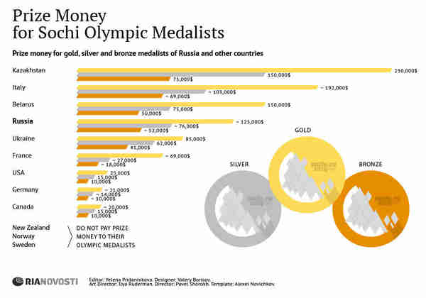 Prize Money for Sochi Olympic Medalists, by country (Ria Novosti)