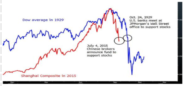 Chart comparing Shanghai Composite Index today to DJIA in 1929 (USA Today)
