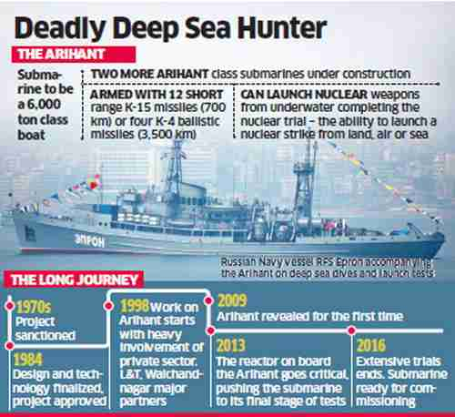 History of India's Arihant nuclear submarine