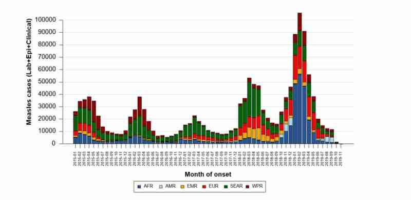 Graphic showing huge global spike in measles cases in 2019.  AFR=Africa, AMR=Americas, EMR=Eastern Mediterranean, EUR=Europe, SEAR=Southeast Asia, WPR=Western Pacific (WHO)