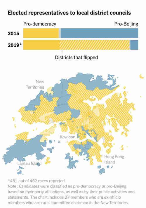 Hong Kong November 24 election -- summary of results