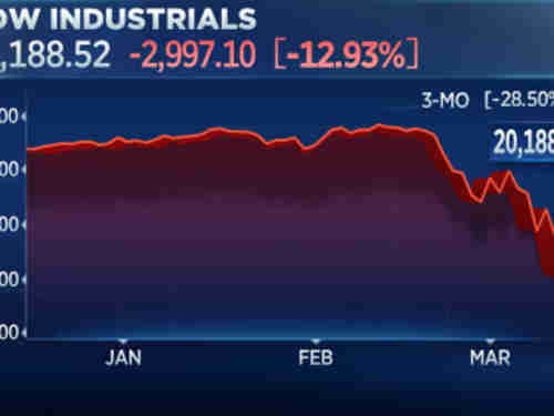DJIA falls 2997 points on Monday