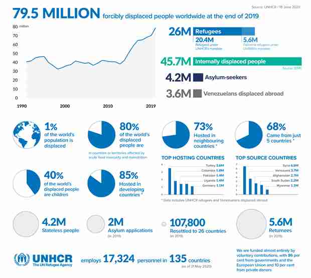 Infographic: Refugee flows around the world surging since 2010 (UNHCR)