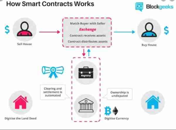 How Smart Contracts Work (Deccan Herald)