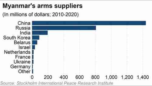 Myanmar's arms suppliers -- China, Russia, India, S. Korea, Belarus, etc. (Nikkei)